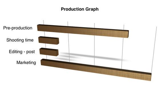 production-graph