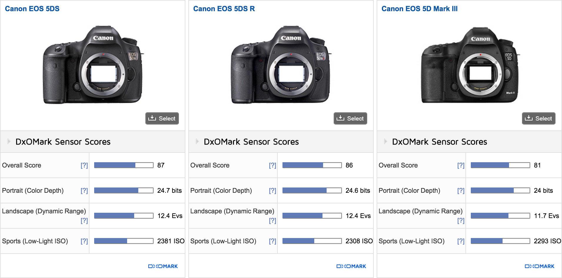 dxomark-canon-5ds-vs-nikon-d810